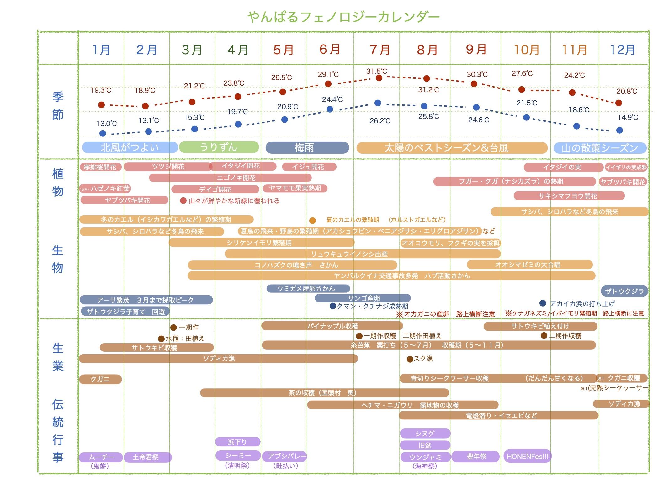 yambaaru calendar